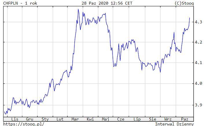Notowania franka szwajcarskiego wobec złotego.