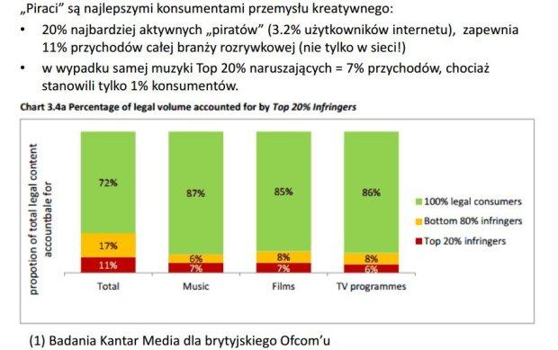 Według danych Newspoint piraci są najlepszymi konsumentami przemysłu kreatywnego