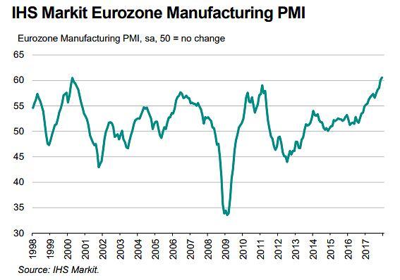 Indeks PMI dla przemysłu strefy euro