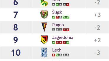 Ekstraklasa Power Ranking. Notowanie 7.