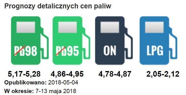 www.e-petrol.pl