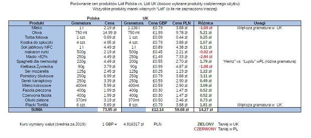 Zestawienie cen w polskim i brytyjskim Lidlu