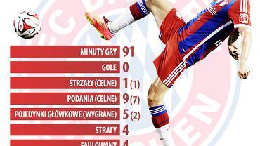 Robert Lewandowski w meczu o Superpuchar Niemiec