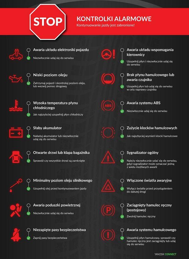 Czerwone kontrolki w samochodzie - co oznaczają?