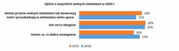 Opinia Polaków dot. zakazu handlu w niedziele