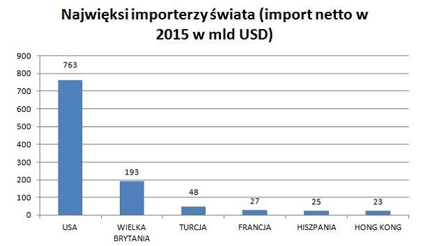 Najwięksi importerzy