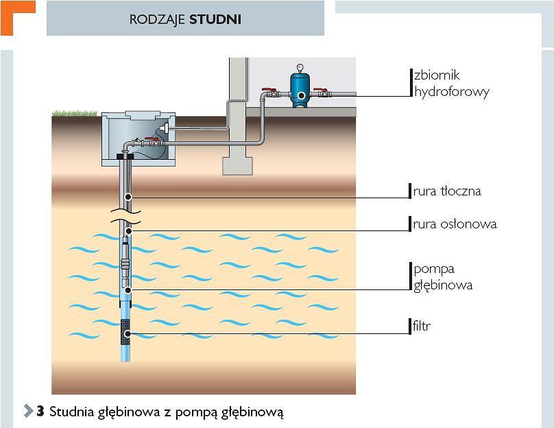 Podłączenie do studni