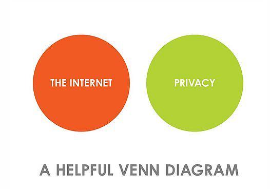 Prywatność w Internecie