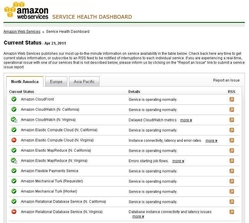 Statusy awarii chmury Amazonu.