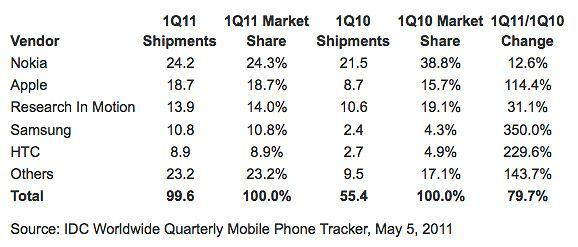 Rynek smartfonów w pierwszym kwartale roku 2011