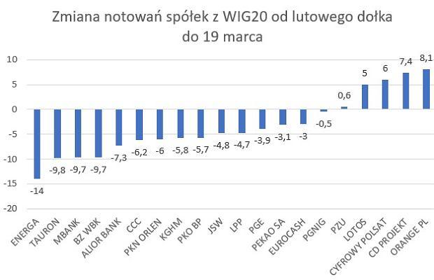 Zachowanie spółek z WIG20 w okresie od dołka z lutego do 19 marca
