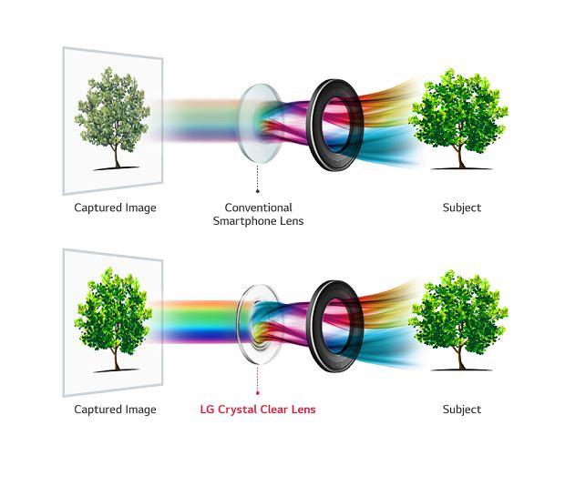 LG V30 - Crystal Clear Lens