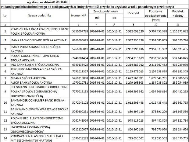 Podatnicy podatku dochodowego od osób prawnych, u których wartość przychodu uzyskana w roku podatkowym przekroczyła równowartość 50 mln euro