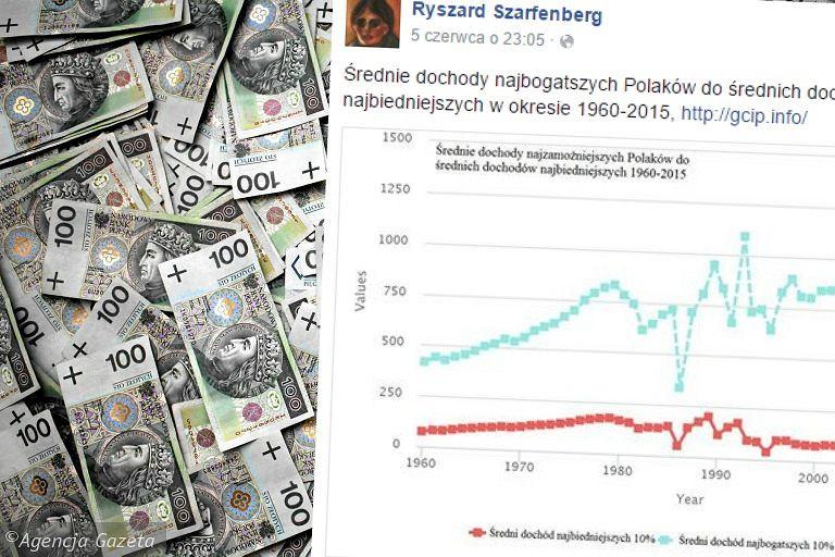 Czy najbogatsi bogacą się zbyt szybko?