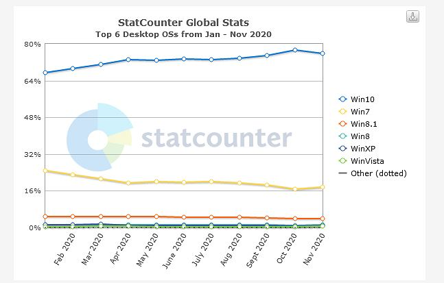 Ilość użytkowników Windows
