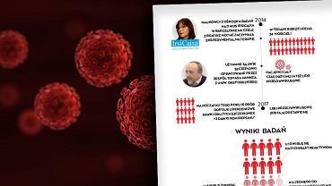Jesteśmy bliżej wyleczenia wirusa HIV