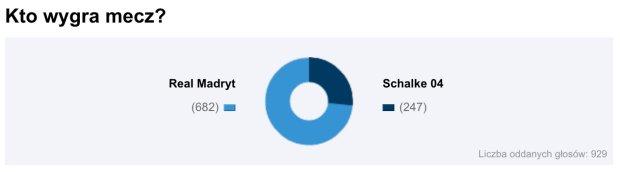 Real Madryt - Schalke 04 wynik