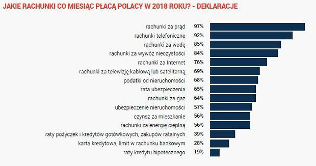 Jakie rachunki płacą Polacy