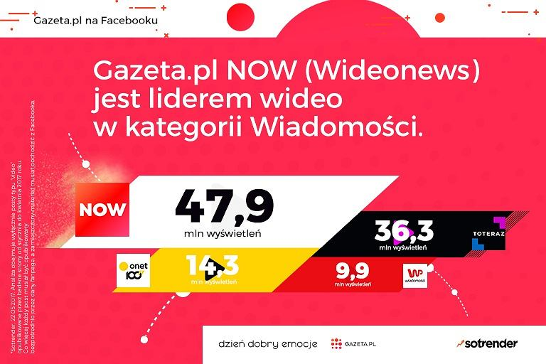 Gazeta.pl Now