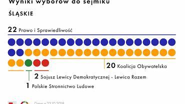 Rozkład mandatów w Sejmiku Województwa Śląskiego po wyborach samorządowych 2018
