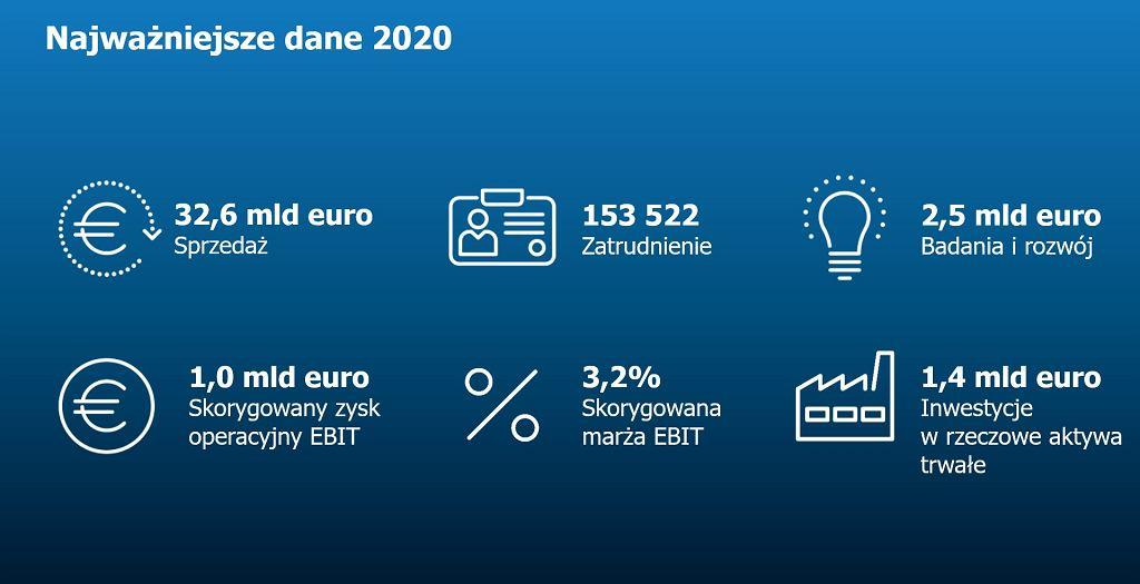 Raport ZF za 2020 rok