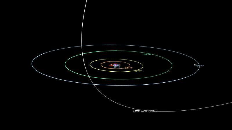 Część orbity komety C/2014 UN271