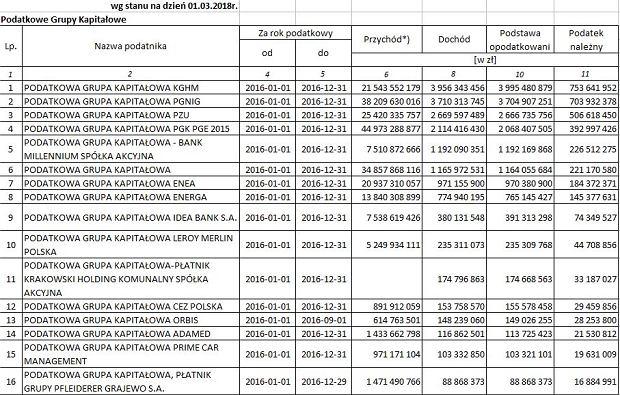 Podatkowe Grupy Kapitałowe
