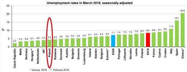 Stopa bezrobocia w marcu w Unii Europejskiej