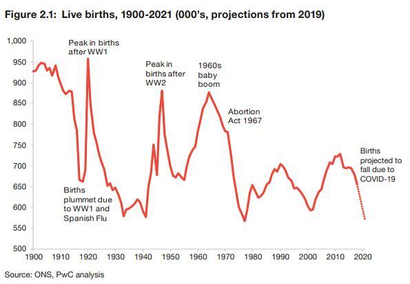 Wielka Brytania. Urodzenia od 1900 roku i prognozy PwC na 2021 r.