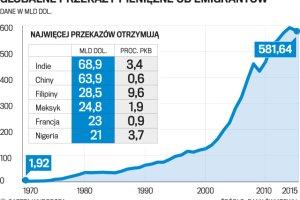 Pieniądze z saksów? Tak, ale Polska staje się znaczącym eksporterem kapitału