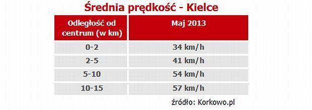 Najwolniejsze miasta w Polsce