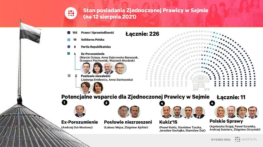 Po wyrzuceniu za burtę koalicji rządzącej Porozumienia Jarosław Kaczyński będzie mieć poważne trudności ze zmontowaniem stabilnej większości w Sejmie