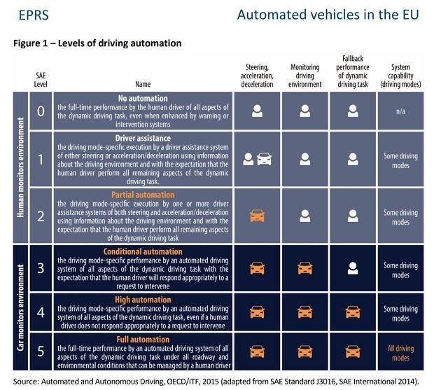 5 poziomów autonomii jazdy w Unii Europejskiej