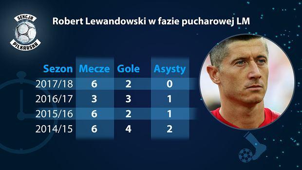 Robert Lewandowski w fazie pucharowej Ligi Mistrzów