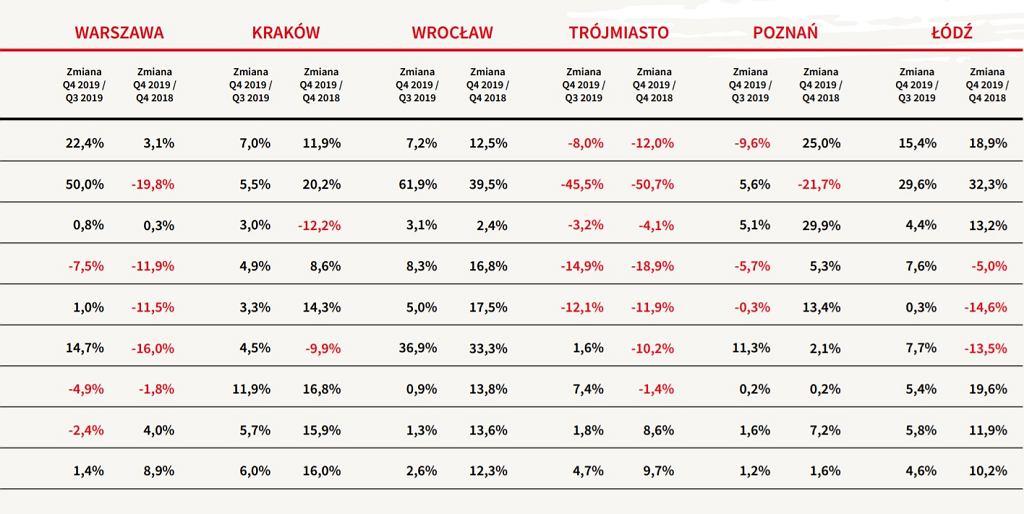 Zmiany na rynku pierwotnym w kluczowych aglomeracjach w Polsce