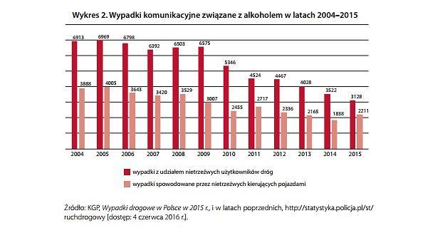 Wypadki drogowe związane z alkoholem w Polsce