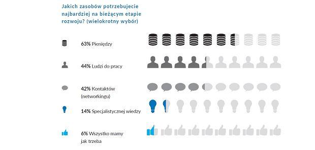 Czego potrzebują polskie startupy?