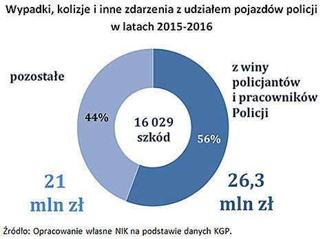 Wypadki policja