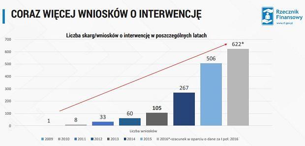 Liczba skarg do Rzecznika Finansowego dot. ubezpieczeń sprzętu elektronicznego