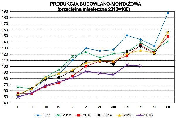 Produkcja budowlana w Polsce