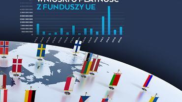 Wnioski o fundusze z UE