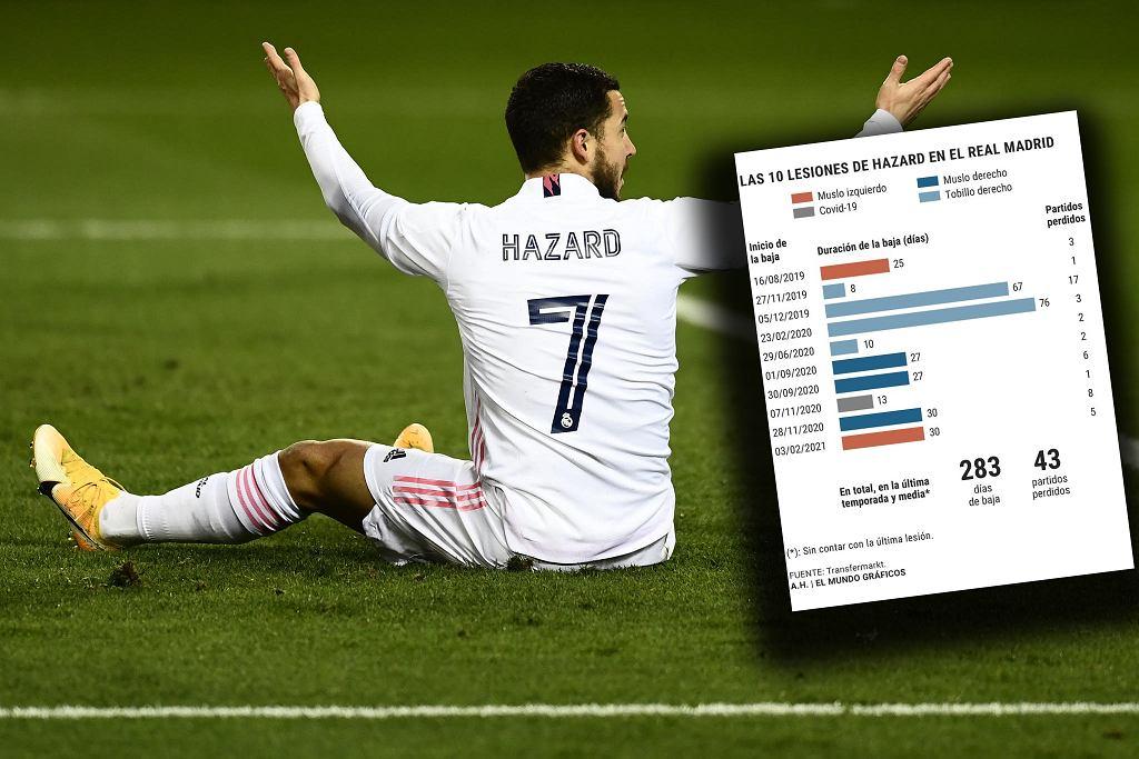 Eden Hazard w Realu Madryt