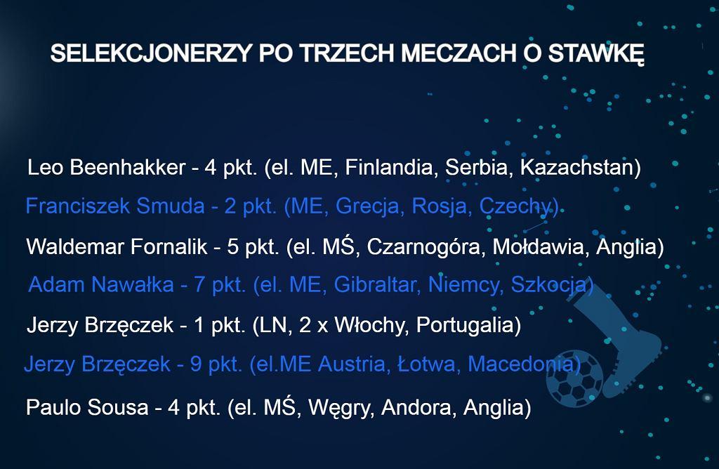 Selekcjonerzy Polski po trzech meczach o stawkę