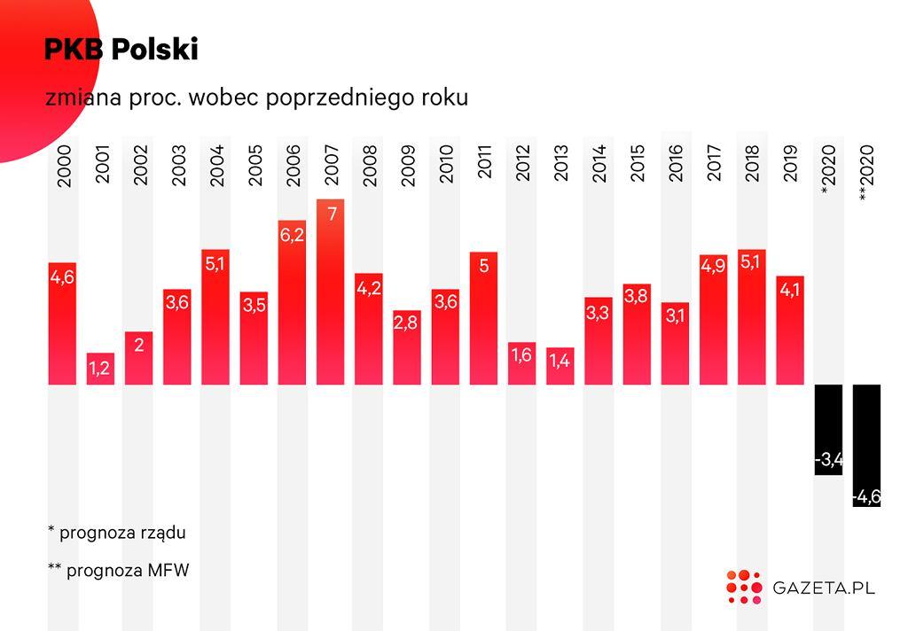 Polski PKB spadnie w tym roku pierwszy raz od prawie 30 lat.