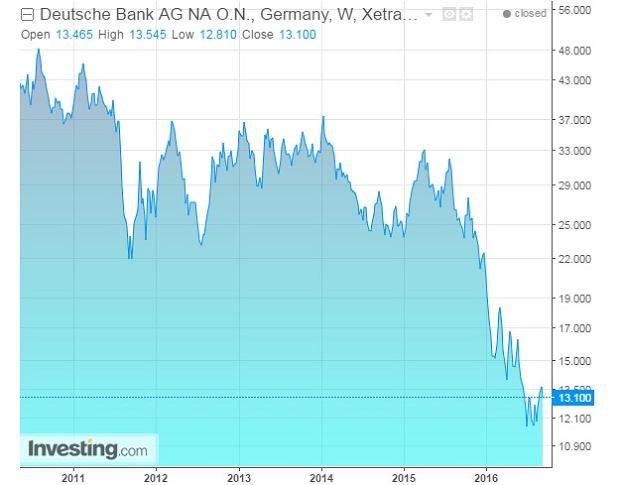 Wykres akcji Deutsche Banku