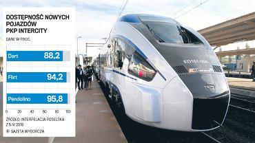 Pociąg Pesa Dart w 'barwach' PKP Intercity