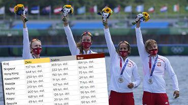 Ile sportowcy otrzymują za medale olimpijskie?