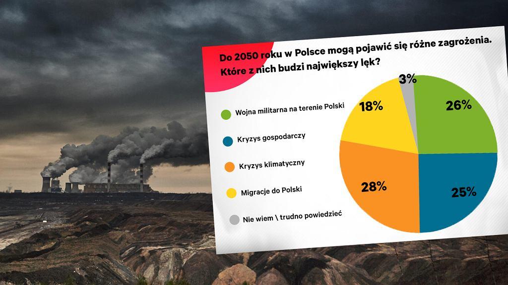 Polacy boją się kryzysu klimatycznego nawet bardziej niż wojny.