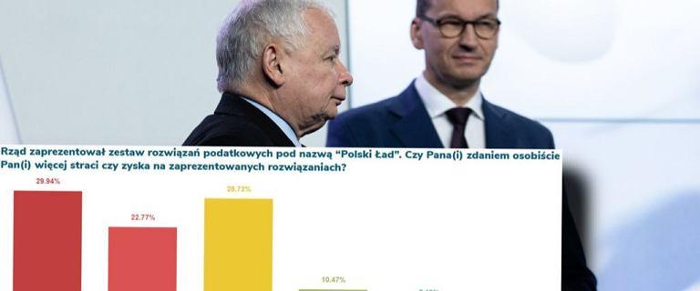 Polski Ład źródłem strat. Wyniki badania mogą popsuć humory w rządzie