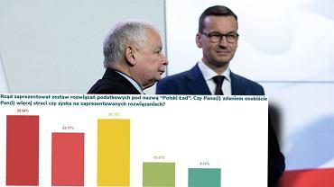 Polski Ład źródłem strat. Wyniki tego badania mogą popsuć humory w rządzie